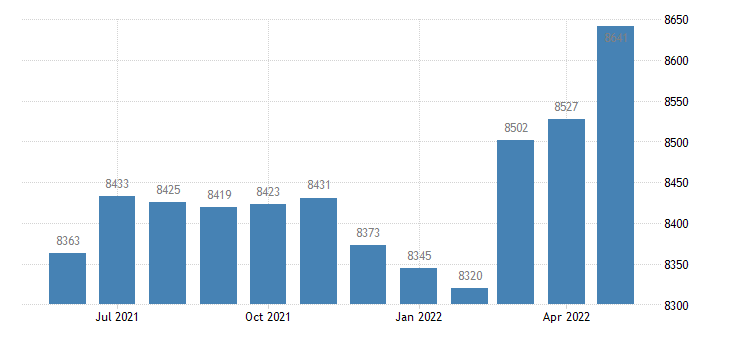 united states civilian labor force in gooding county id thous of persons m nsa fed data