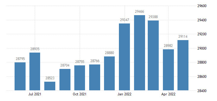 united states civilian labor force in gordon county ga thous of persons m nsa fed data