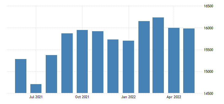 united states civilian labor force in graham county az thous of persons m nsa fed data