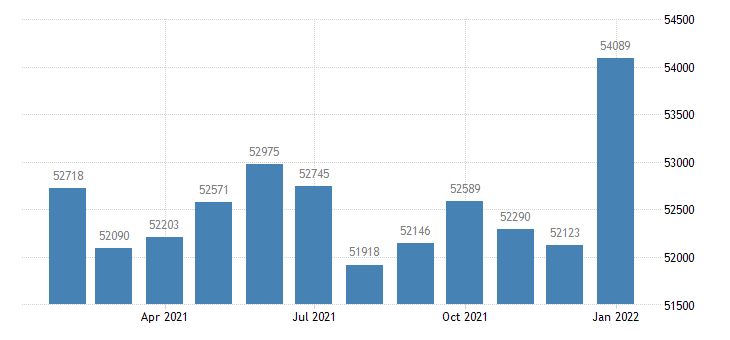 united states civilian labor force in grand forks nd mn msa thous of persons m nsa fed data