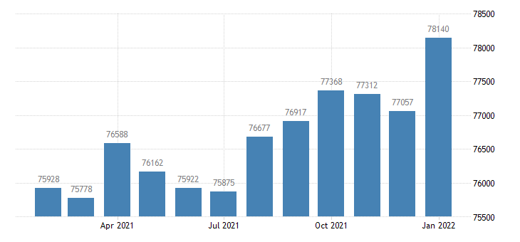 united states civilian labor force in grand junction co msa thous of persons m nsa fed data