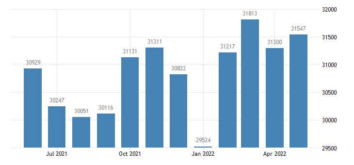 united states civilian labor force in grant county in thous of persons m nsa fed data