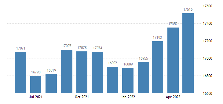 united states civilian labor force in gratiot county mi thous of persons m nsa fed data