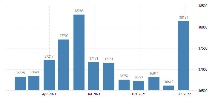 united states civilian labor force in great falls mt msa thous of persons m nsa fed data