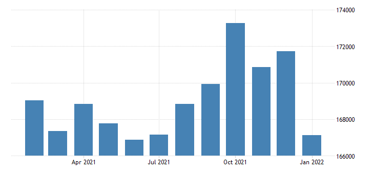 united states civilian labor force in greeley co msa thous of persons m nsa fed data