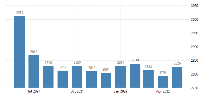 united states civilian labor force in greene county al thous of persons m nsa fed data