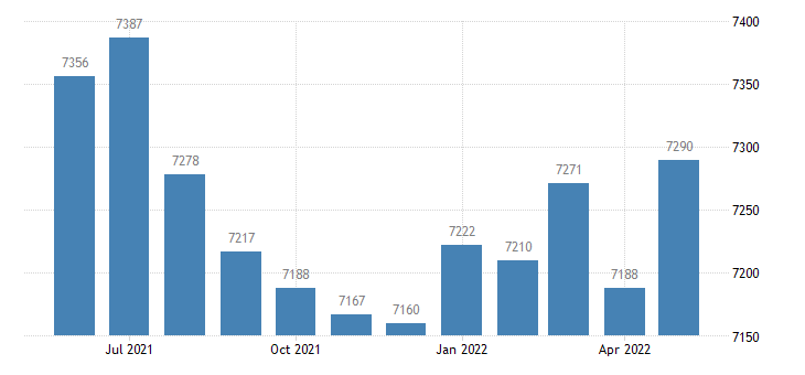 united states civilian labor force in greene county ga thous of persons m nsa fed data