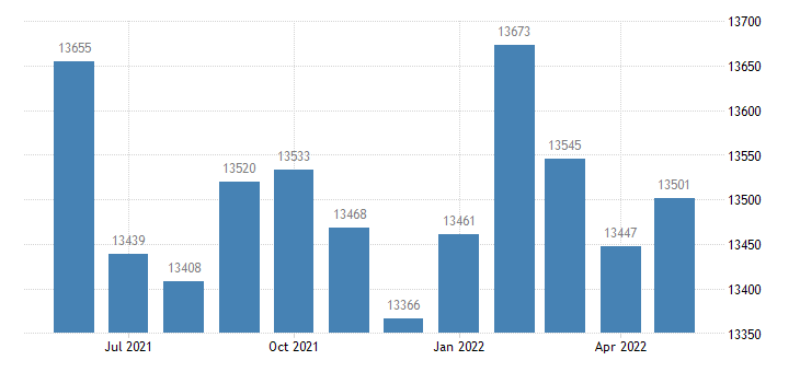united states civilian labor force in greene county in thous of persons m nsa fed data