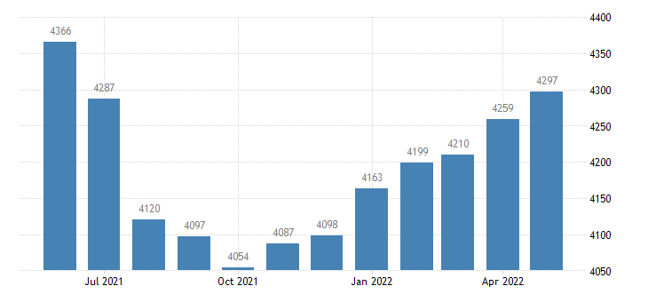 united states civilian labor force in greene county ms thous of persons m nsa fed data