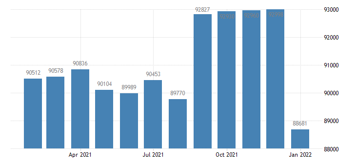 united states civilian labor force in greenville nc msa thous of persons m nsa fed data