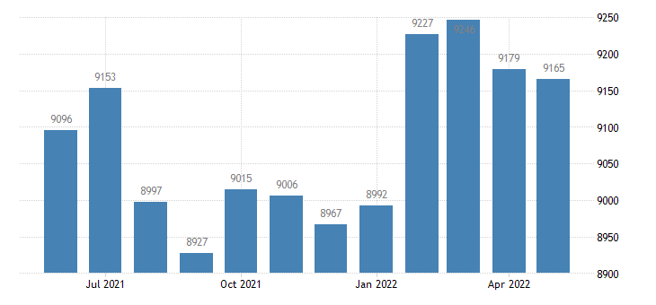 united states civilian labor force in grenada county ms thous of persons m nsa fed data