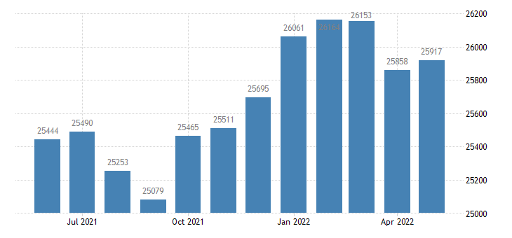 united states civilian labor force in grundy county il thous of persons m nsa fed data