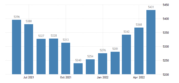 united states civilian labor force in gulf county fl thous of persons m nsa fed data