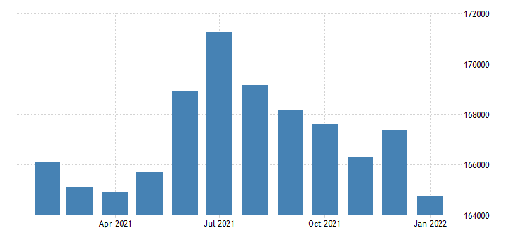 united states civilian labor force in gulfport biloxi ms msa thous of persons m nsa fed data