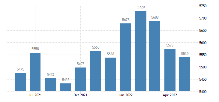 united states civilian labor force in guthrie county ia thous of persons m nsa fed data