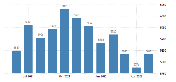 united states civilian labor force in hale county al thous of persons m nsa fed data