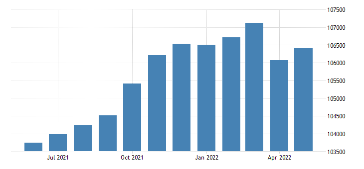 united states civilian labor force in hall county ga thous of persons m nsa fed data