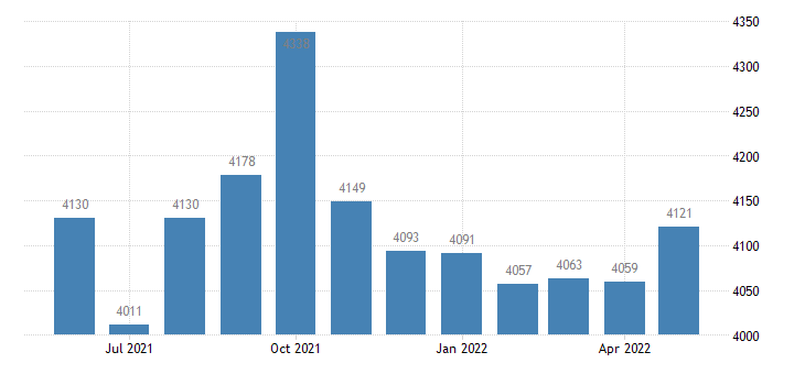 united states civilian labor force in hamilton county fl thous of persons m nsa fed data