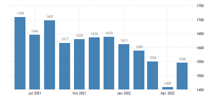 united states civilian labor force in hamilton county ks thous of persons m nsa fed data