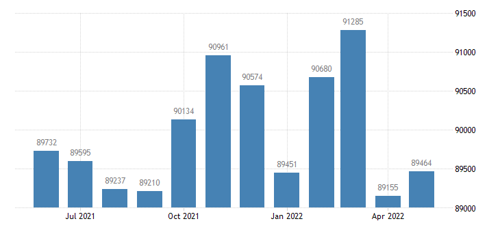 united states civilian labor force in hampshire county ma thous of persons m nsa fed data