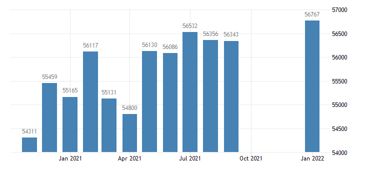 united states civilian labor force in hanford corcoran ca msa thous of persons m nsa fed data