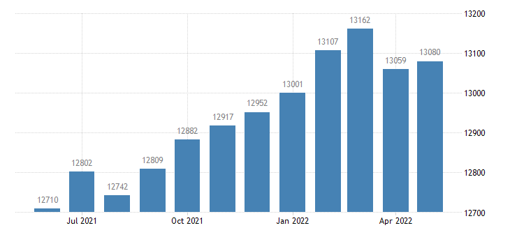 united states civilian labor force in haralson county ga thous of persons m nsa fed data