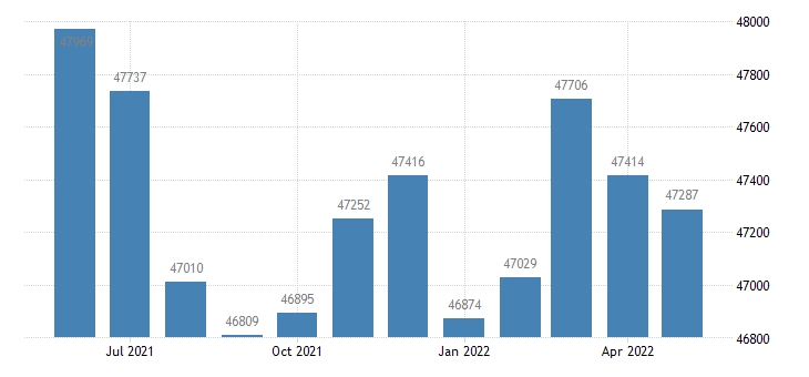united states civilian labor force in hardin county ky thous of persons m nsa fed data
