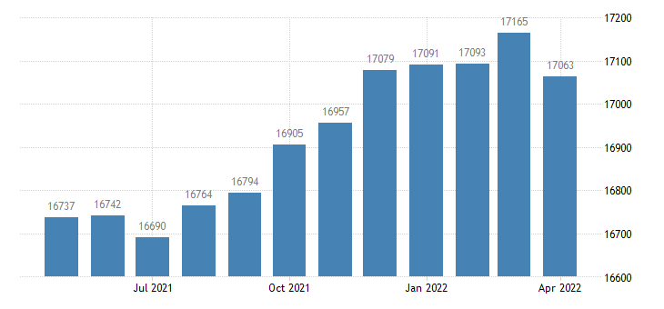 united states civilian labor force in harris county ga thous of persons m nsa fed data