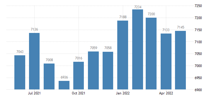 united states civilian labor force in harrison county ia thous of persons m nsa fed data