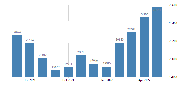 united states civilian labor force in harrison county in thous of persons m nsa fed data