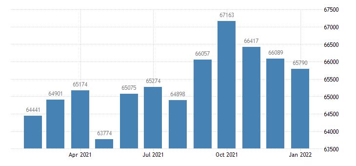united states civilian labor force in harrisonburg va msa thous of persons m nsa fed data