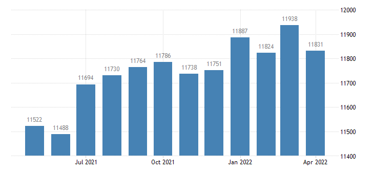 united states civilian labor force in hart county ga thous of persons m nsa fed data