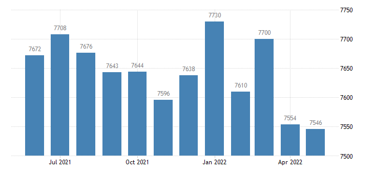 united states civilian labor force in hart county ky thous of persons m nsa fed data