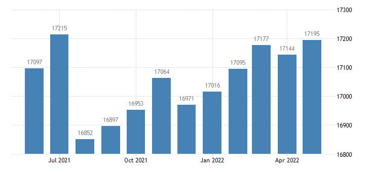 united states civilian labor force in harvey county ks thous of persons m nsa fed data
