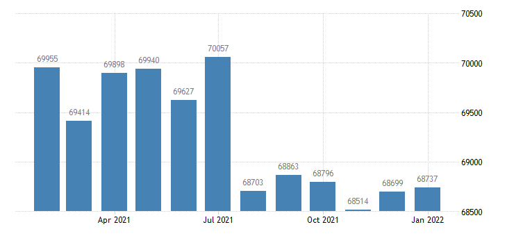 united states civilian labor force in hattiesburg ms msa thous of persons m nsa fed data