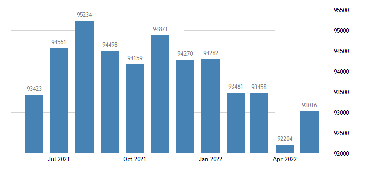 united states civilian labor force in hawaii county hi thous of persons m nsa fed data