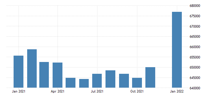 united states civilian labor force in hawaii thous of persons m nsa fed data