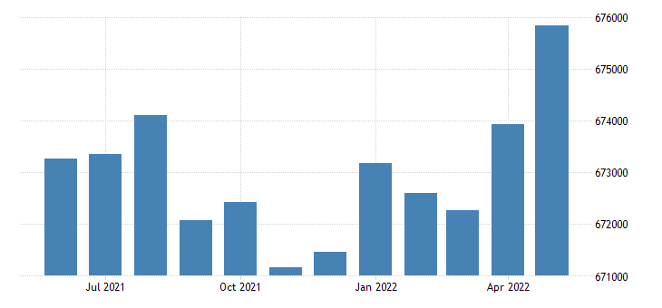 united states civilian labor force in hawaii thous of persons m sa fed data