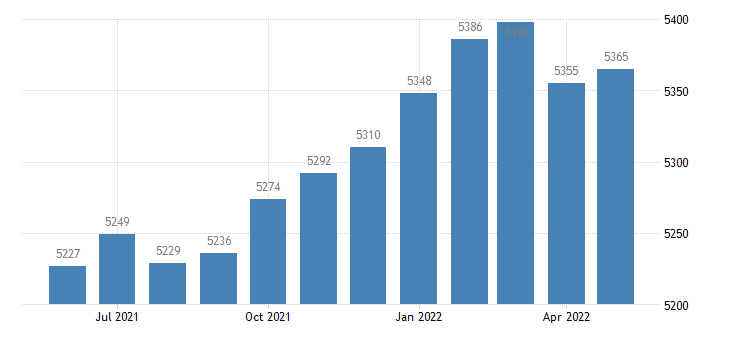 united states civilian labor force in heard county ga thous of persons m nsa fed data