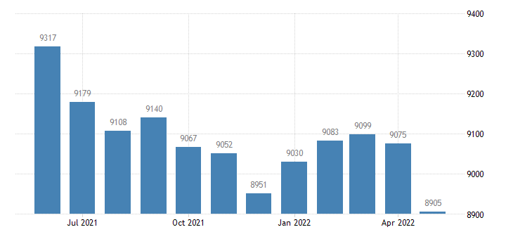 united states civilian labor force in hempstead county ar thous of persons m nsa fed data