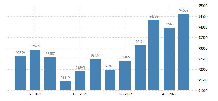united states civilian labor force in hendricks county in thous of persons m nsa fed data