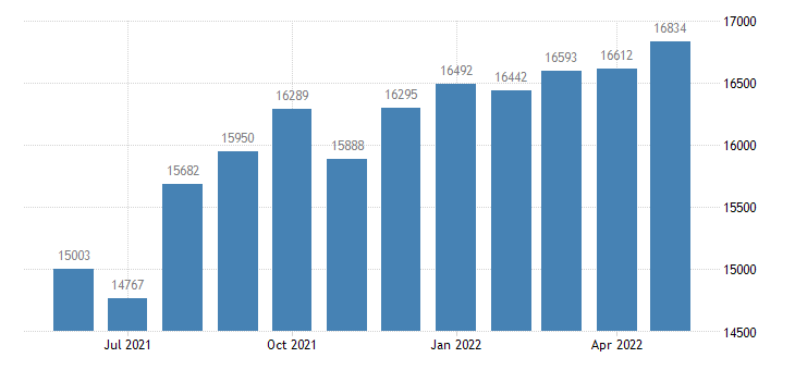 united states civilian labor force in hendry county fl thous of persons m nsa fed data