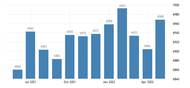 united states civilian labor force in henry county al thous of persons m nsa fed data