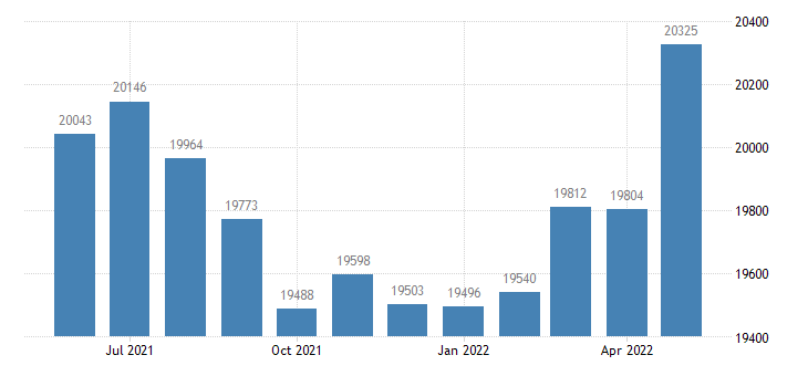 united states civilian labor force in hillsdale county mi thous of persons m nsa fed data