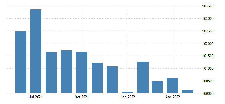 united states civilian labor force in hinds county ms thous of persons m nsa fed data