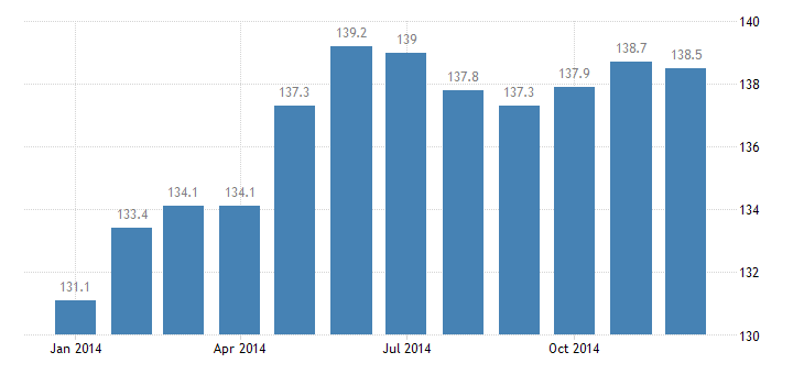 united states civilian labor force in holland grand haven mi msa thous of persons m nsa fed data