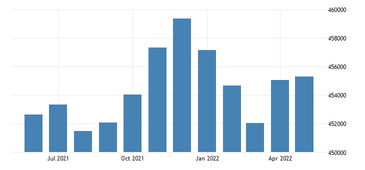 united states civilian labor force in honolulu county city hi thous of persons m nsa fed data