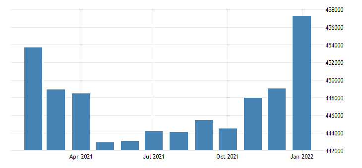 united states civilian labor force in honolulu hi msa thous of persons m nsa fed data