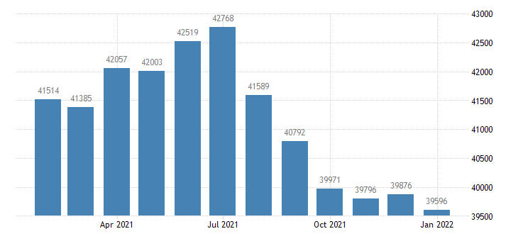 united states civilian labor force in hot springs ar msa thous of persons m nsa fed data