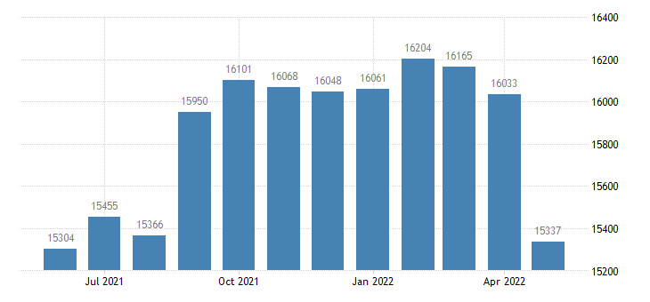 united states civilian labor force in houghton county mi thous of persons m nsa fed data